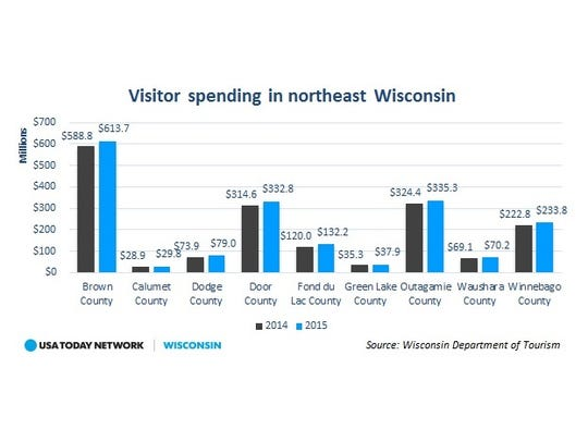 Visitor spending in northeast Wisconsin increased nearly 5 percent in 2015, according to a USA TODAY NETWORK-Wisconsin analysis of state Department of Tourism data.