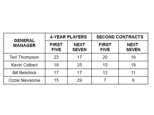 Comparing four-year players and two-year starters.