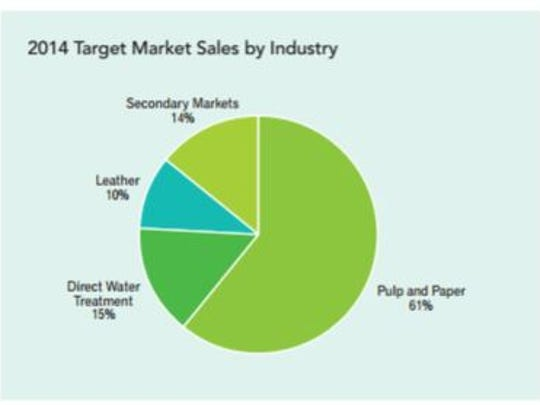 Buckman target market sales by industry.
