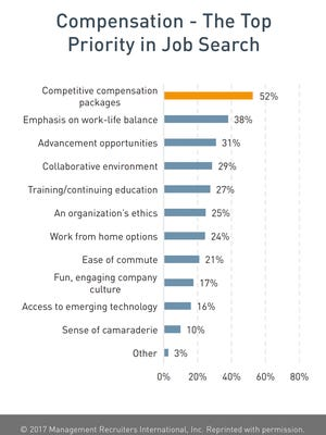 Research on behalf of MRINetwork finds that compensation is the key motivator of today's young job seekers for several reasons.
