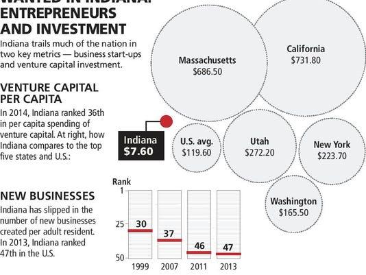INI entrepreneurism lags in Indiana (2)