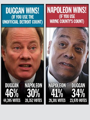 County Won T Certify Detroit Mayoral Primary Results