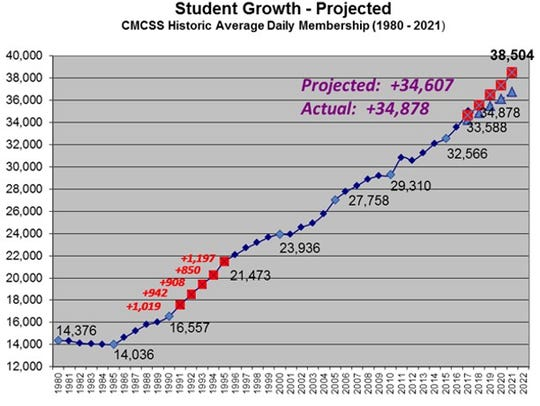 This graphic shows Clarksville-Montgomery County School