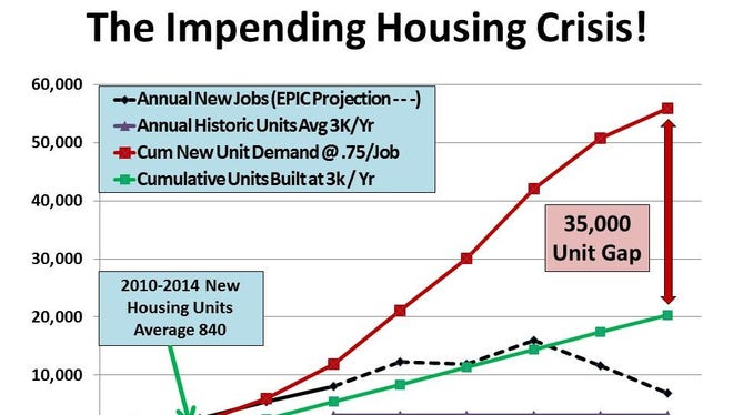 This chart shows expected job growth and housing needs for the region through 2020.