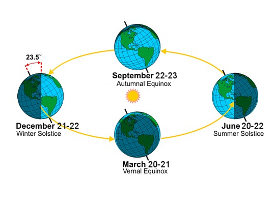 The tilt of the Earth's axis is what causes our seasons.