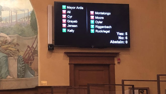 The roll call vote by the City Council that defeated a proposal to cut two fire engines and 22 firefighters as well as borrow up to $10 million for working cash. The move means the city still doesn't have a sizable chunk of its COVID-19 budget hole not taken care of. The group will meet back in two weeks.