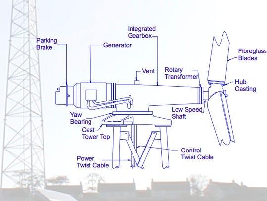 A diagram of the Atlantic Orient 15/50 wind turbine