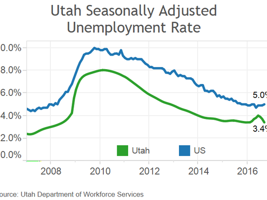 Utah's unemployment rate dropped to 3.4 percent in September, according to a report from the Department of Workforce Services.