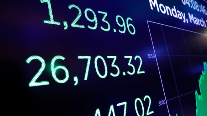 A board above the trading floor of the New York Stock Exchange shows the closing number for the Dow Jones Industrial Average on Monday. The DJIA surged more than 1,200 points, or 5%, on hopes that central banks will take action to shelter the global economy from the effects of the coronavirus outbreak.