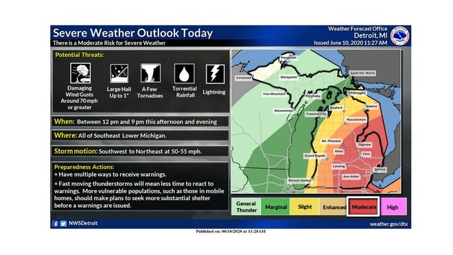 National Weather Service infographic