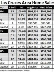 Area home sales