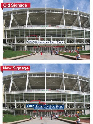Great American Ball Park is getting new signs, but the change won't be all that dramatic. The name is the same and so is the color scheme, but the background changes from white to blue.