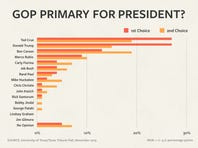 GOP Primary poll
