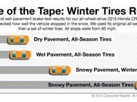 Recommended Tires For Driving In The Triad