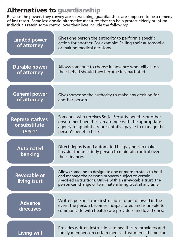 Alternatives to guardianship.