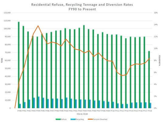 The city's residential recycling program has seen a decline in tonnage collected as packaging has become more efficient and the amount of newsprint, magazines and phone books have declined.