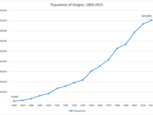 oregon population chart