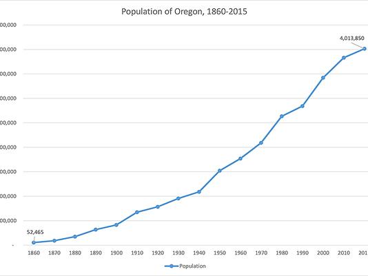 oregon population chart