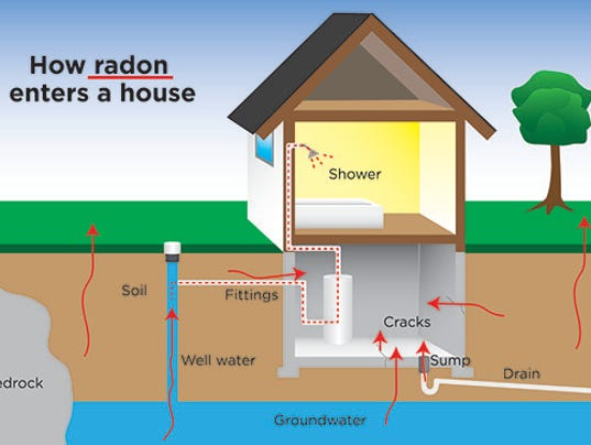 City Offering Free Radon Test Kits For Homes