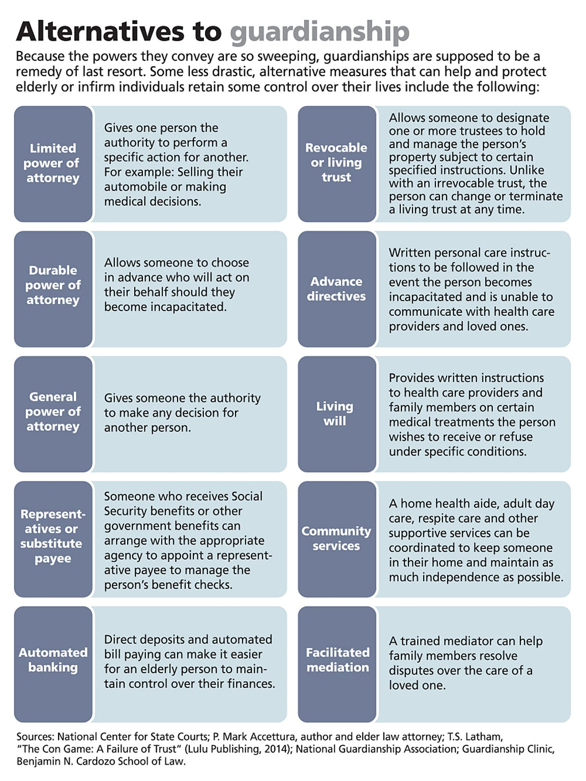 Alternatives to guardianship. Click to open and close.