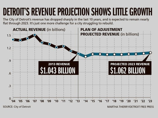 The City of Detroit's revenue has dropped sharply in