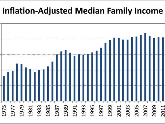 median family income Jan 2015.jpg