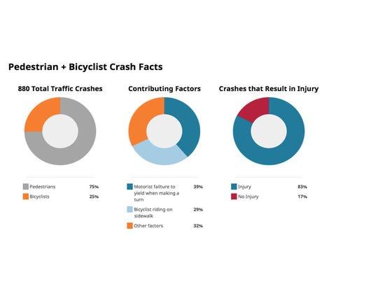 Pedestrian bicycle crash facts