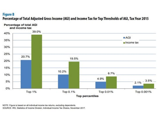 NOTE: Figure is based on all individual income tax