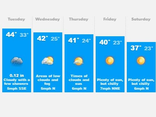 635869737434210617-weather.jpg