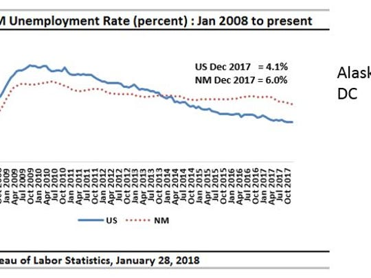 US and NM unemployment