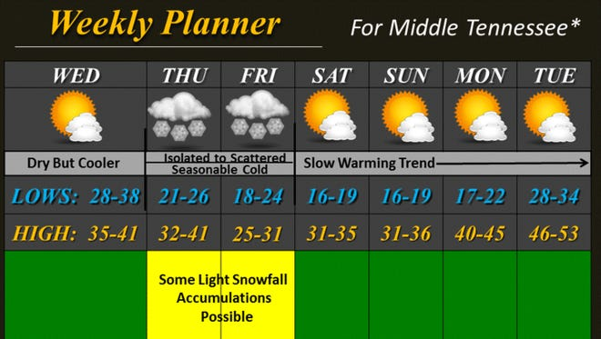 7-day outlook for Middle Tennessee