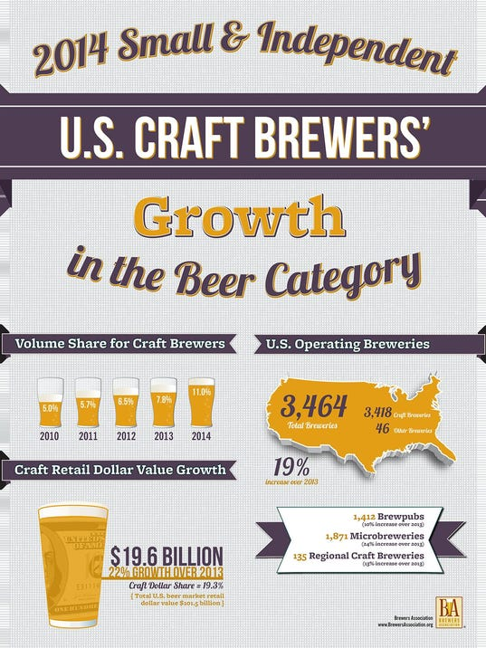 Cb Craft Brewers Address
