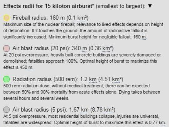 Effects of a Hiroshima-size atomic bomb.