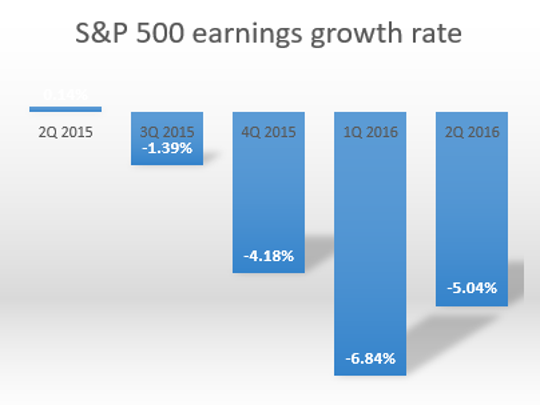 Earnings growth is likely to fall again in the second