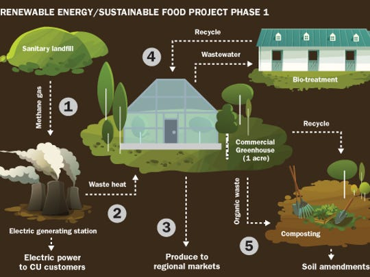 How the renewable energy/sustinable food project will work