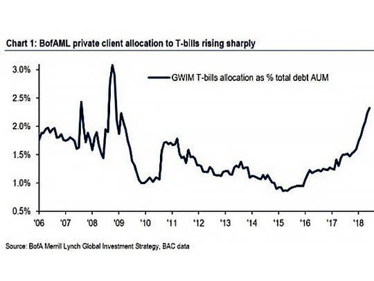 BofAML private client allocation to T-bills rising