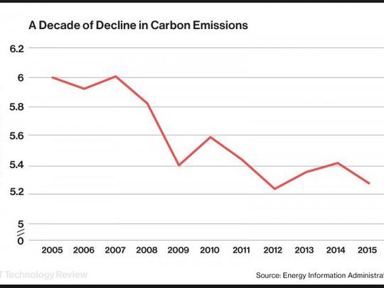 U.S. carbon emissions