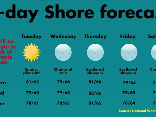 Jersey Shore 5 day forecast
