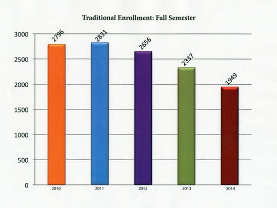 This graphic shows how enrollment of traditional students has changed at Zane State College.