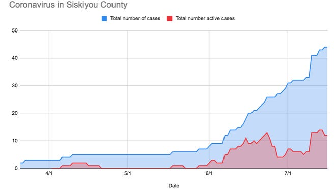 Instances of confirmed COVID-19 cases in Siskiyou County. Siskiyou County is not on the Governor's watch list as of Thursday, July 16, 2020.