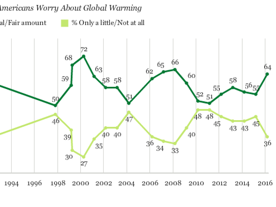 Gallop poll contracting how Americans feel about climate
