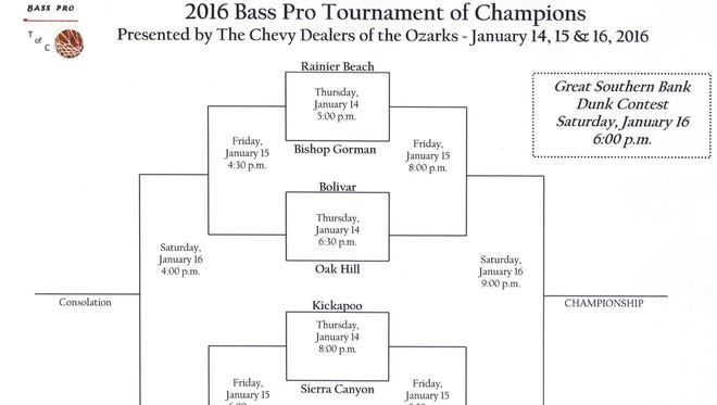 Bracket for the 2016 Bass Pro Tournament of Champions to be played at JQH Arena, Jan. 14-16, 2016.