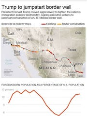 Graphic shows latest available data on the status of the Southwest border wall project and charts foreign-born population as a percentage of total U.S. population since 1850.