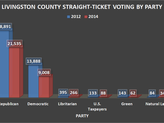 Republicans held the lead among straight-party county