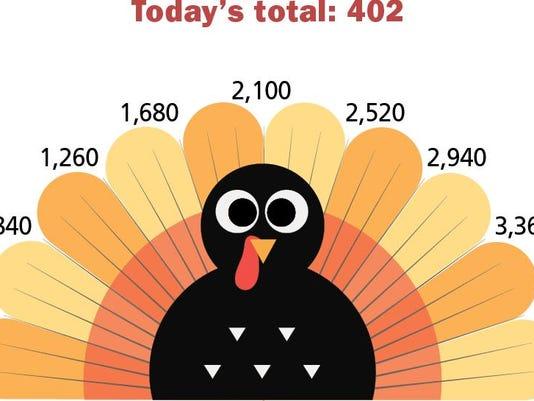 BUR 1119 Turkey Chart