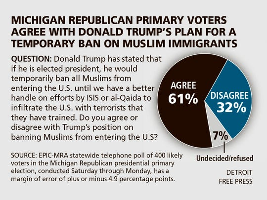 Chart showing primary voters' response to Donald Trump's proposed plan to ban Muslim immigrants.
