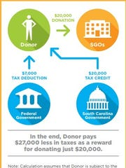 The graphic shows how the donations to the Alabama Accountability Act benefit donors.