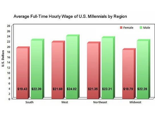 Average hourly wage of Millennial employees in the