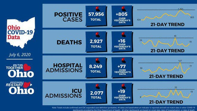 New statistics on the COVID-19 pandemic in Ohio for Monday.