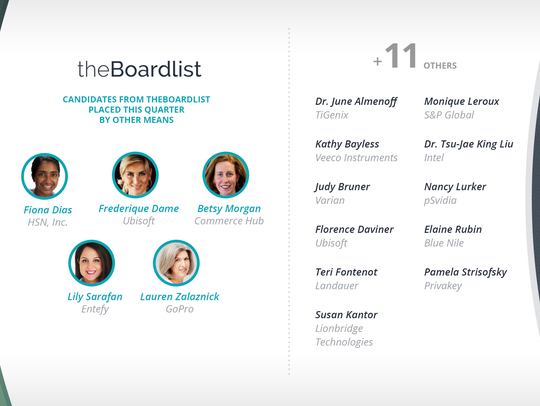 Boardlist Index